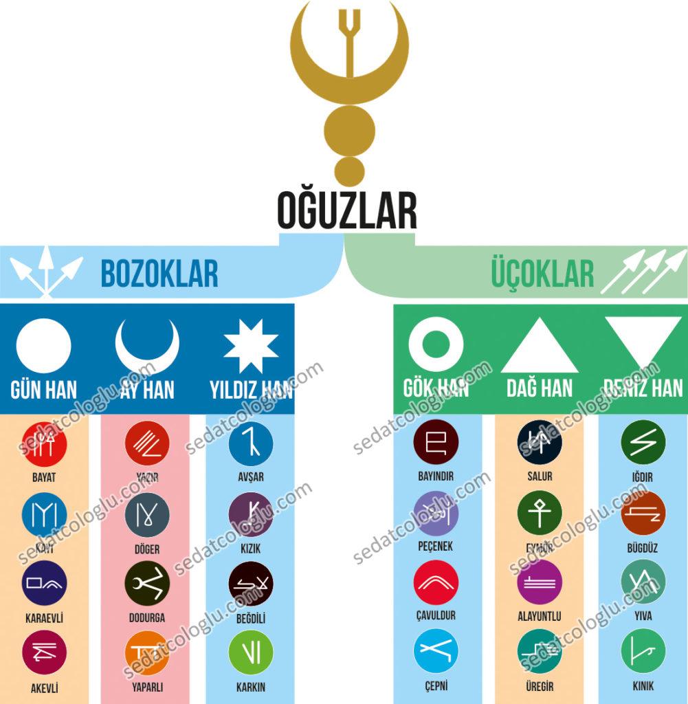 OguzBoylari