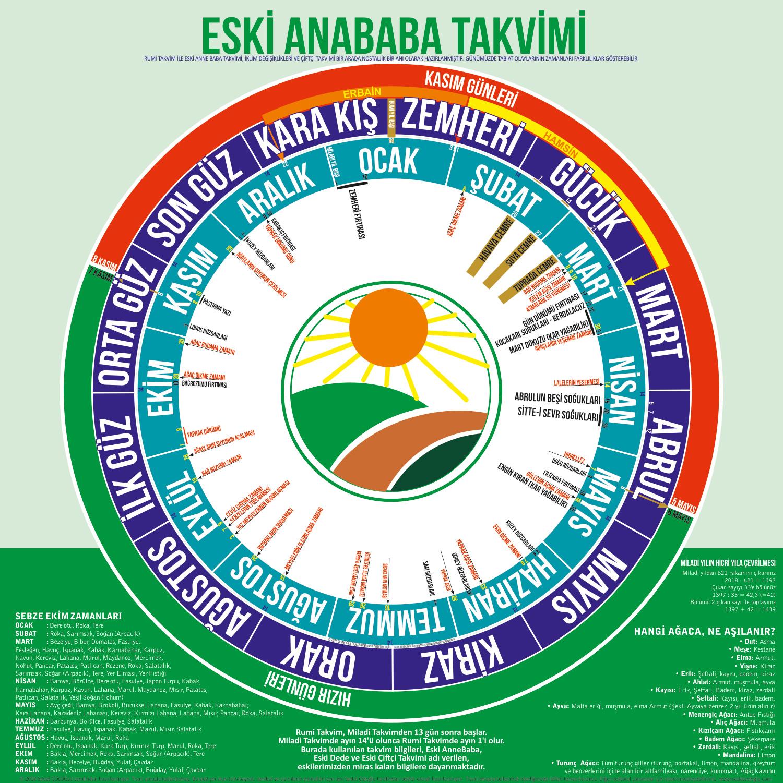 infografik, tarım, ekim, bitki, mevsimler, Zemheri, gücük, mart, abrul, mayıs,kiraz, orak, ağustos, ilk güz, orta güz, son güz, Karakış, hızır günleri, kasım günleri, erbain, hamsin,